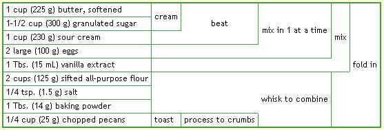 Tabular Recipe Notation